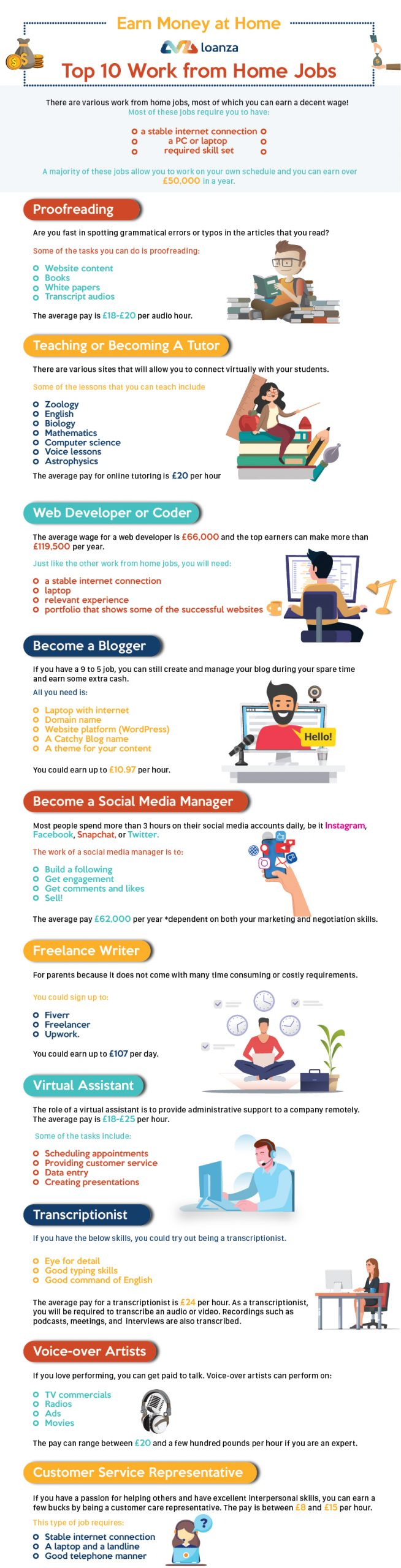 Top 10 Work From Home Jobs Infographic